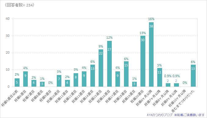 つわりが終わる時期 2016年度調査