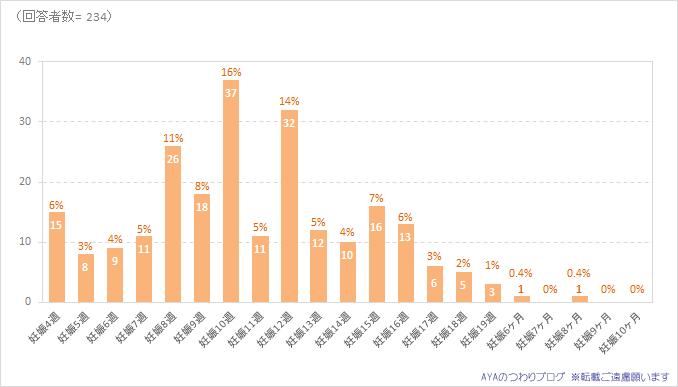 つわりがピークだった時期 2016年度調査
