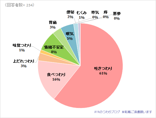 つわりの症状「よだれつわり」が辛かった人の割合。2016年調査結果の円グラフ