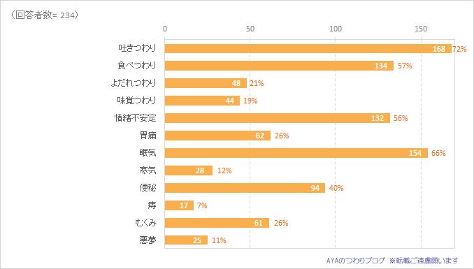 経験したつわりの症状別割合。2016年調査結果の円グラフ