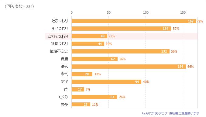 つわりの症状「よだれつわり」経験者の割合。2016年調査結果の円グラフ